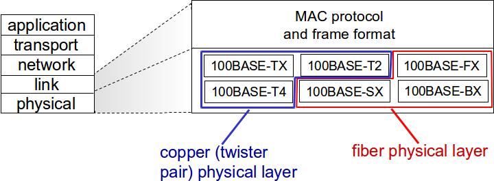 Ethernet frame structure sending adapter encapsulates IP datagram (or other network layer protocol packet) in Ethernet frame preamble: 7 bytes with pattern 10101010 followed by one byte with pattern