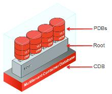 Figure 1 - Oracle Database 12c Multitenant Oracle Application Express Release 4.2 is the earliest release that can be configured with Oracle Database 12c.