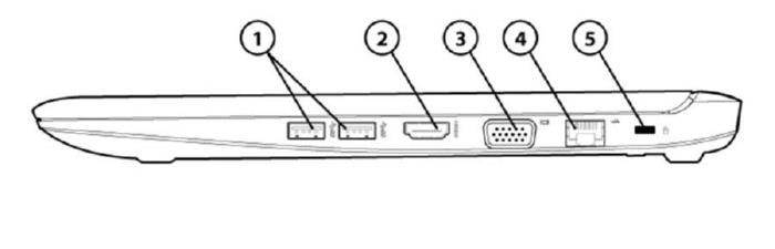 Overview Right 1. USB 3.0 ports (2) 4. Ethernet port (RJ-45) 2. HDMI port 5.
