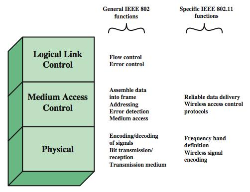 IEEE 802 Protocol Architecture IEEE 802 physical layer includes: Encoding/decoding of signals Transmission/reception Specification of the transmission medium. IEEE 802.11 physical layer also defines: Frequency bands Antenna characteristics.