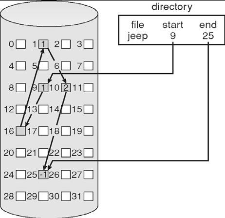 these spaces are of different sizes. These requirements can be avoided by using linked allocation. In linked allocation, each file is a linked list of disk blocks.