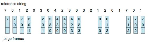 First-In-First-Out (FIFO) Algorithm Reference string: 7,0,1,2,0,3,0,4,2,3,0,3,0,3,2,1,2,0,1,7,0,1 3 frames (3 pages can be in memory at a time per process) 15 page faults Can vary by reference