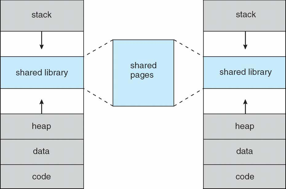 Shared Library Using Virtual Memory 8.
