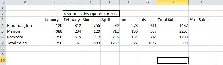 To accurately display percentages, before you format the numbers as a percent, make sure that they have been calculated as percentages, and that they are displayed in decimal format.