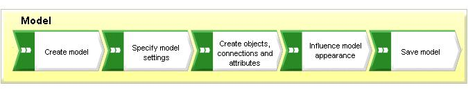 3 Modeling The following pages explain how you can display content using a model of