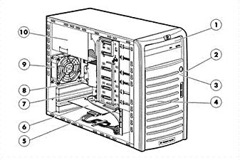 Overview Front View: Rear View: 1. DVD-ROM Drive 1. Rear System Fan 2. Power LED 2. PCI Slot Cover Retainer 3. Drive Activity LED 3. PCI Slot Covers 4. Front Bezel 4.
