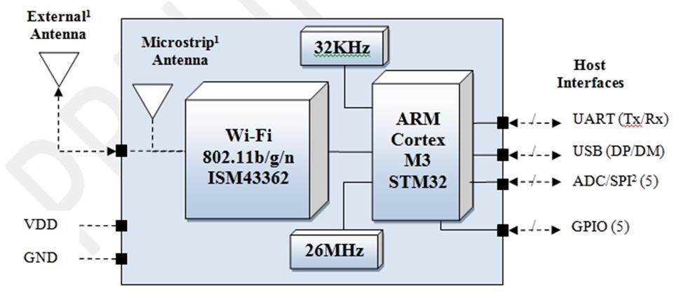 Inventek es-wifi Module options for ISMART