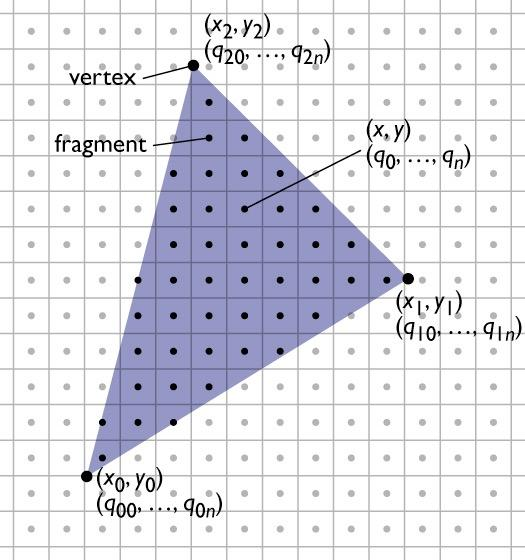 Rasterizing triangles Summary 1 evaluation of linear functions on pixel grid 2 functions