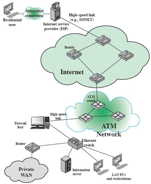 INTERNET ARCHITECTURE 27 EXAMPLE