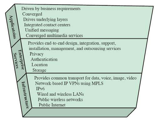 CONVERGENCE LAYERS 9 BENEFITS Convergence benefits include: Efficiency better use of existing resources, and implementation of centralized capacity planning, asset and policy management Effectiveness