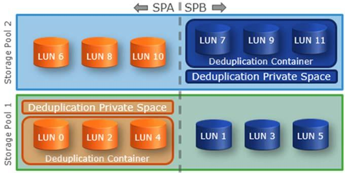 container cannot be changed without disabling deduplication on all LUNs within a pool. Figure 5.