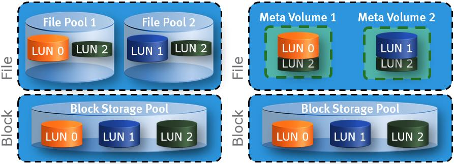 LUNs. VNX Block Deduplication can be enabled on thick or thin LUNs within a Storage Pool. Enabling VNX Block Deduplication on RAID Group based (Classic) LUNs is not supported.