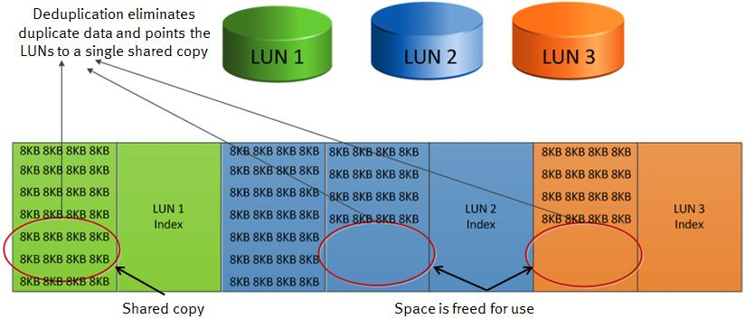 Figure 2. VNX Block Deduplication example Figure 3 shows the process of deduplicating data on LUNs 1, 2, and 3.