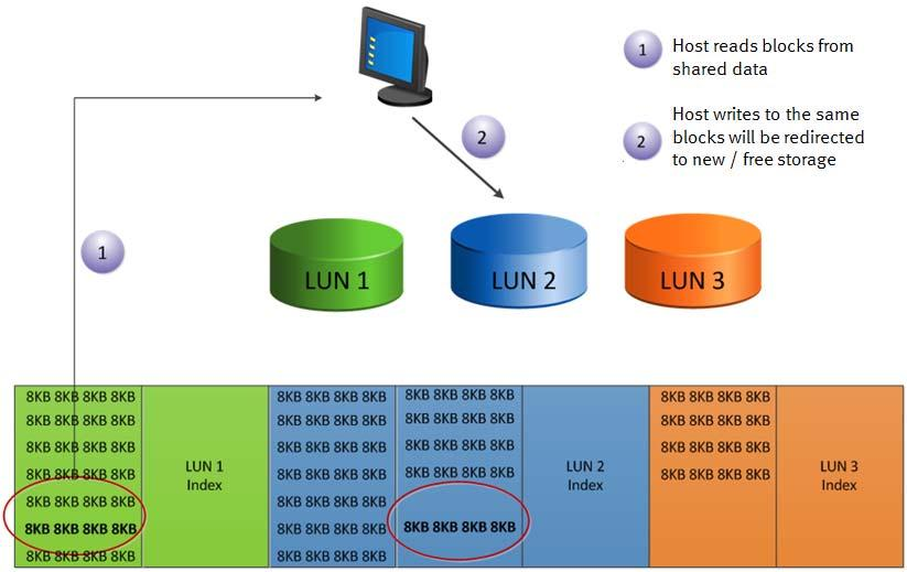 Each LUN containing the chunks of data that were deduplicated will point to the copies that remain in the pool. Figure 3.