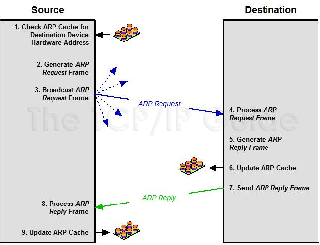 Review: ARP General Operation ARP Transaction