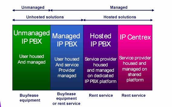 types of telephony services Industrialized