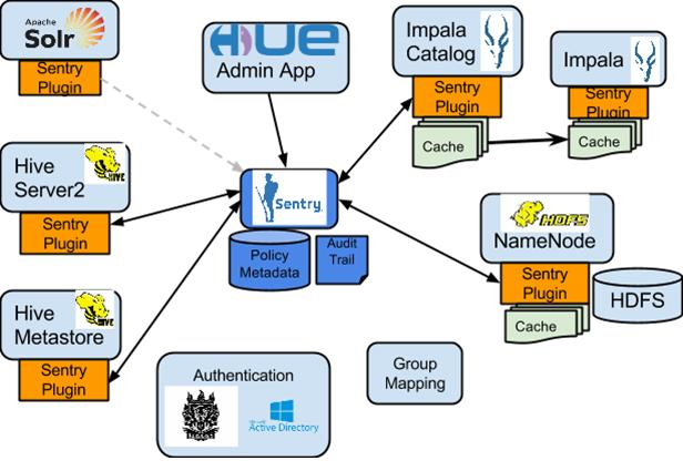 Configuring Authorization Sentry Integration with the Hadoop Ecosystem As illustrated above, Apache Sentry works with multiple Hadoop components.