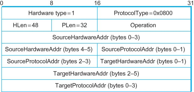 ARP: Packet Format HardwareType: type of physical network (e.g.