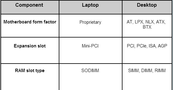 Laptop motherboards vary by manufacturer and are proprietary.