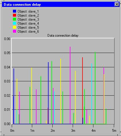 Lennart Lagerstedt 77 (102) Figure 10.2: Connection delays [s] when 6 slaves were involved. Since the channel never is overloaded, all slaves will get their expected transmission rates. Figure 10.3 below shows the transmission rate by one of the slaves.