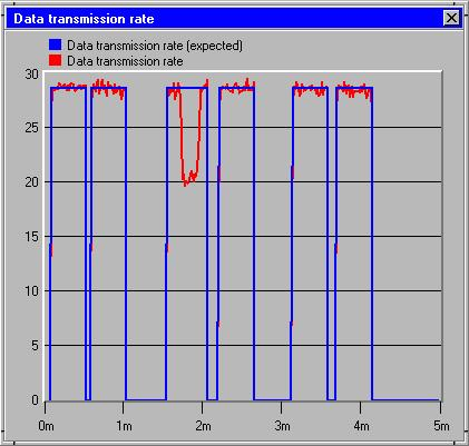 Lennart Lagerstedt 81 (102) Figure 10.6: Transmission rate [kbits/s] for a slave with decreased transmission rate. 10.1.3.