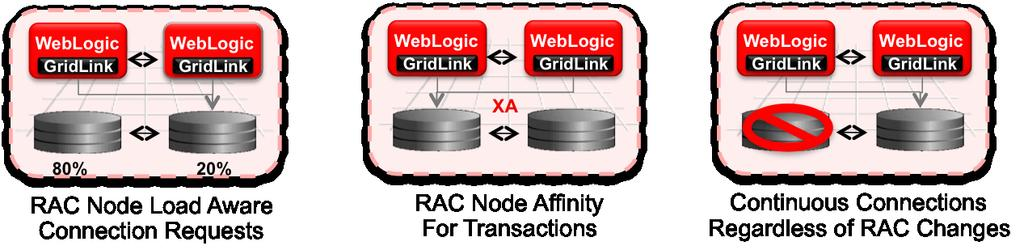 Oracle WebLogic Server Data Sources and Oracle RAC.