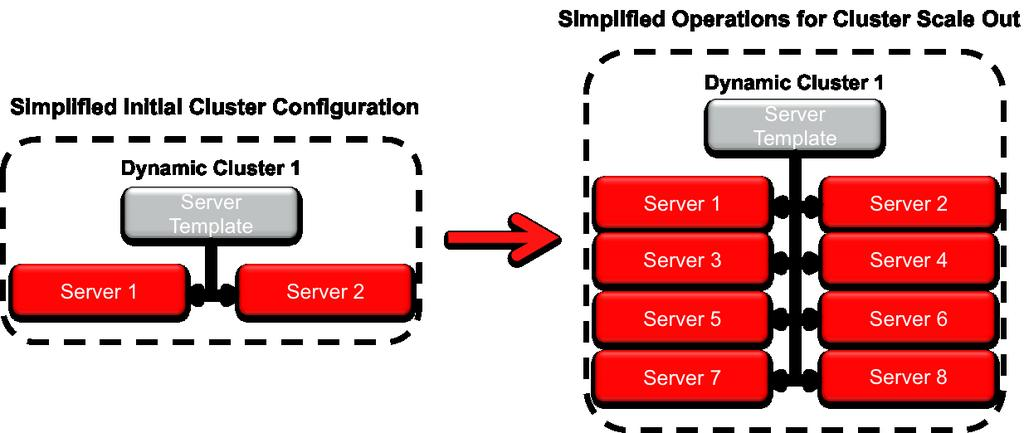 configuration of multi-site deployments for Disaster Recovery needs.