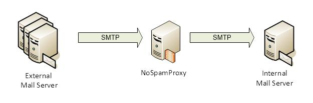 Functioning and integration into the infrastructure Picture 3: NoSpamProxy upstream to the own mail server NoSpamProxy on the Mail Server It might be too lavish to provide a separate server for