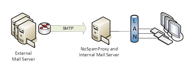 Functioning and integration into the infrastructure Picture 5: NoSpamProxy with NAT router It must be configured for the deployment with NoSpamProxy in such a way that it transfers all connections