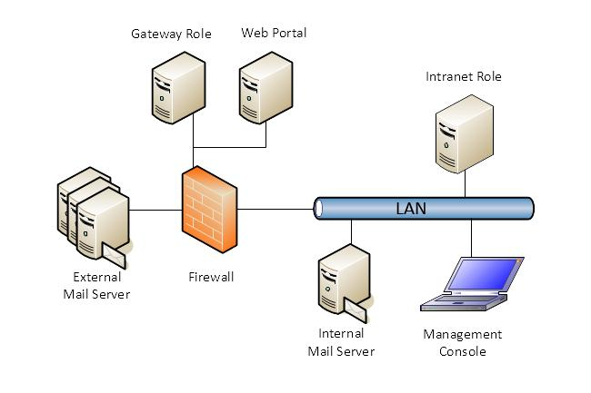 Functioning and integration into the infrastructure Picture 8: Installation of NoSpamProxy in the DMZ A server with the installed Gateway Role is located in the demilitarised zone (DMZ).