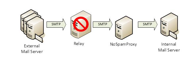 Picture 10: Wrong configuration - NoSpamProxy cannot function As mentioned already, a mail is already received completely by the relay before it