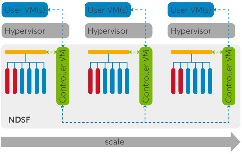 Nutanix platform architecture NDSF is VM-centric and provides advanced data management features.