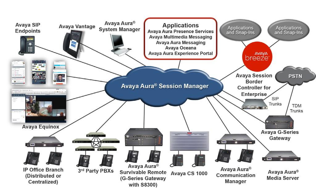 A Next-generation Architecture for the Era of Engagement The Avaya Aura Platform is made up of the following solution components: Avaya Aura Session Manager supports the innovative sessionbased
