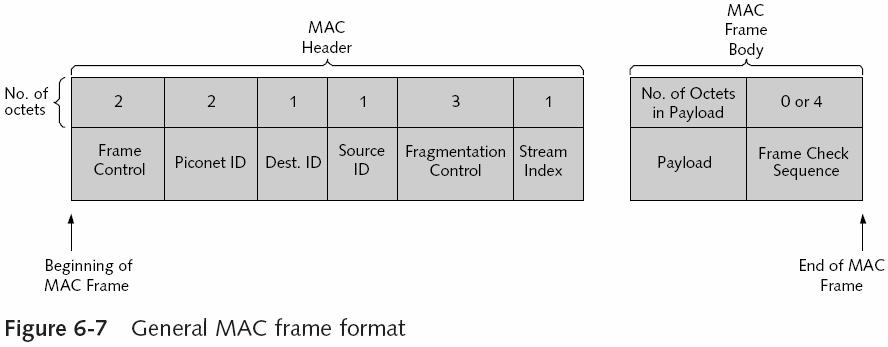 Additional MAC Layer Functionality Power management Additional power-saving methods PNC can set a maximum transmit power level Devices request a reduction or an increase in their own transmit power