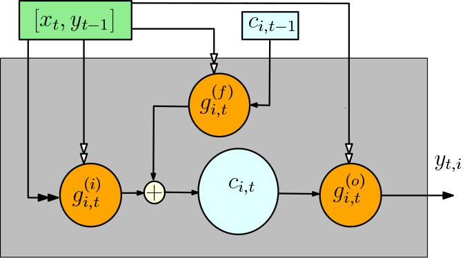 Fig. 1. LSTM with forget gates. The orange circles are multiplicative gate units, the white circle is the addition operator.