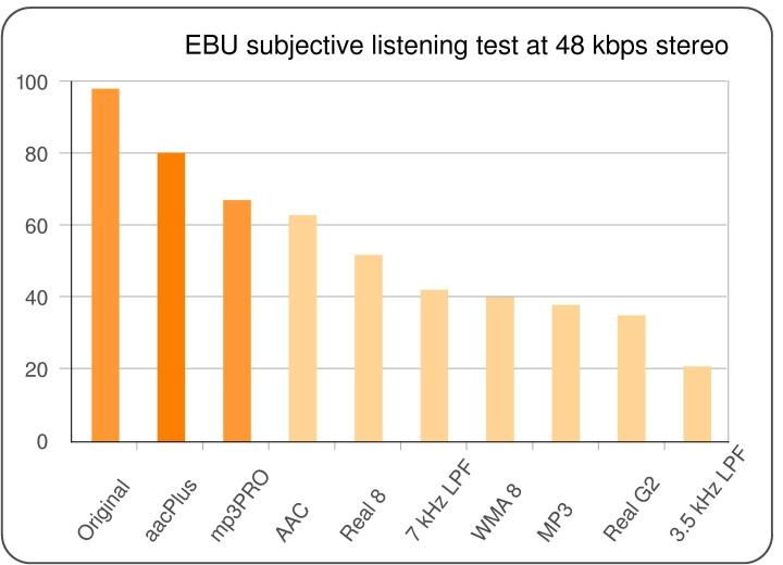 4.1 EBU subjective listening test on low-bit rate audio codecs In 2003, the EBU conducted a comprehensive test evaluating a variety of open standard and proprietary audio codecs including aacplus v1,