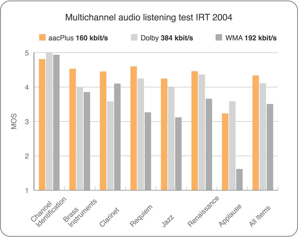 Fig. 11: Test results of the multichannel audio codec test of IRT 4.