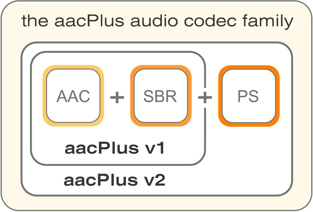 broadcasting applications based on the MPEG-2 transport stream. Based on these standardization efforts, aacplus v2 is available for integration into all kinds of DVB services. 3.