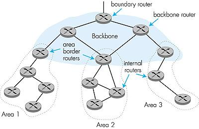 OSPF advanced features Securit: All OSPF messages are authenticated (to prevent malicious intrusion) Multiple same-cost paths allowed For each link, multiple cost metrics for different TOS (eg,