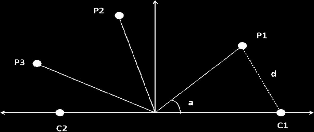 Thus, a graphical representation, called the symmetric map, can visualize a feature-value pair and a class as two points in the two dimensional map. As shown in Fig.