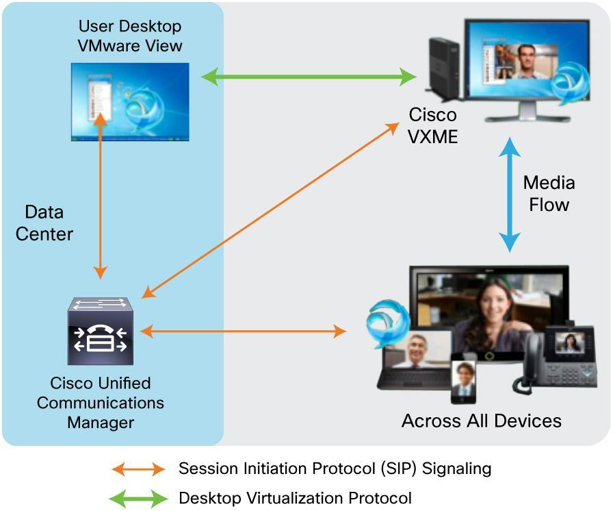 The virtualized collaborative workspace can be delivered on a diverse range of company-issued and employee-owned devices that support virtual desktop clients with Cisco Jabber.