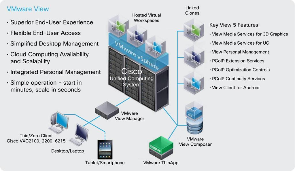 Streamline infrastructure deployment, maintenance, and management using integrated service profile templates and best practices with VMware vsphere and Cisco UCS Manager Secure virtual desktops using