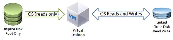 Figure 2 Relationships between the master VM datastore, replica datastore, and linked clones Linked clone and replica disk The operating