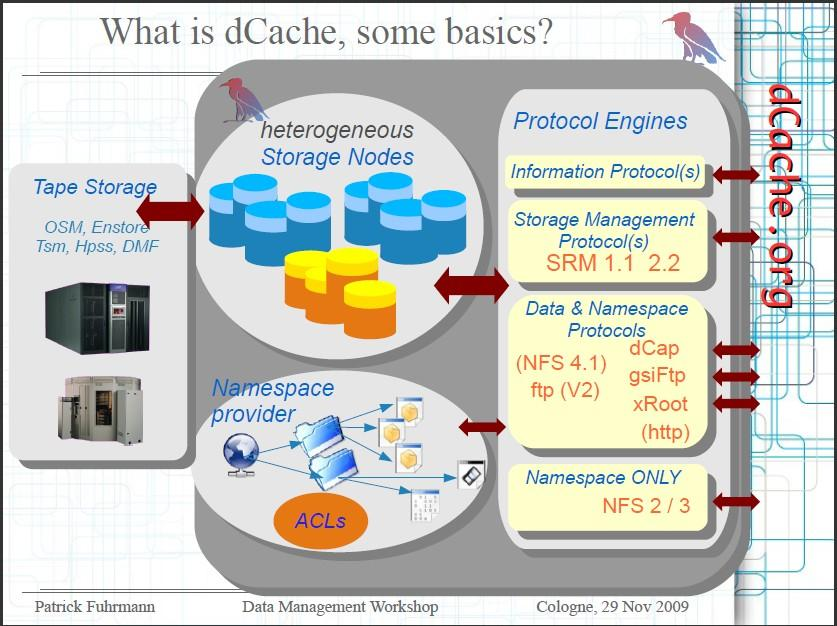 dcache the overview Head node(s) Pool nodes > Replication > Migration > HSM optional >