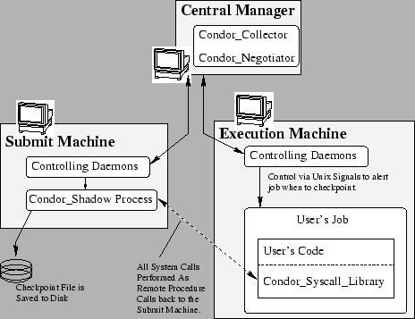Condor 1992 Queuing policy Match task and computing nodes Resource