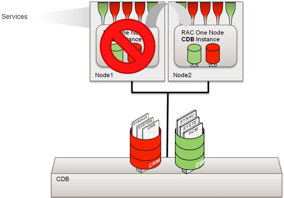 Oracle RAC One Node Support for Oracle Multitenant Oracle Multitenant is a new option to the Oracle Database 12c Enterprise Edition that helps customers reduce IT costs by simplifying consolidation,