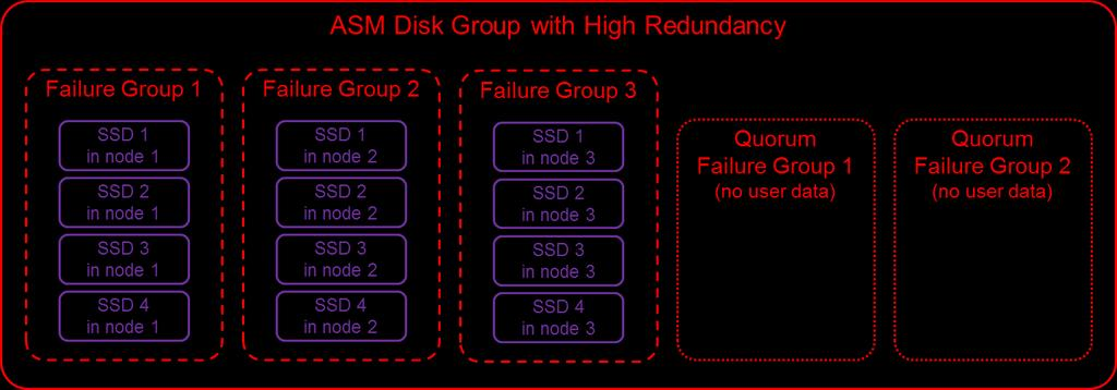 In High Redundancy mode each block of data has three mirrored copies. Each ASM disk group is divided into failure groups one failure group per node.