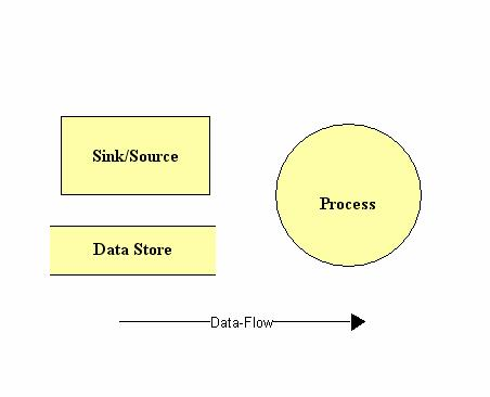 Detailed design data flow diagrams pdf 121 a data flow diagram shows a graphical representation of the flow of data ccuart Choice Image