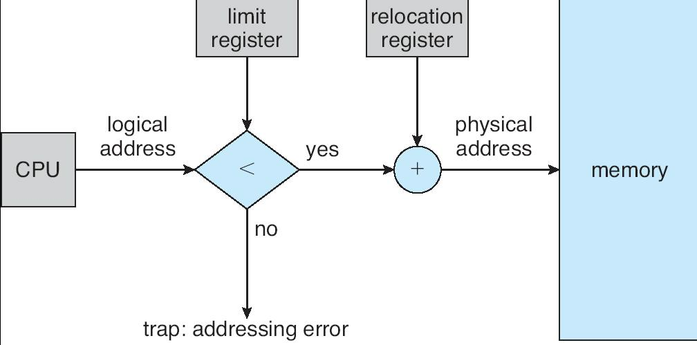 HW of Relocation and Limit Registers.