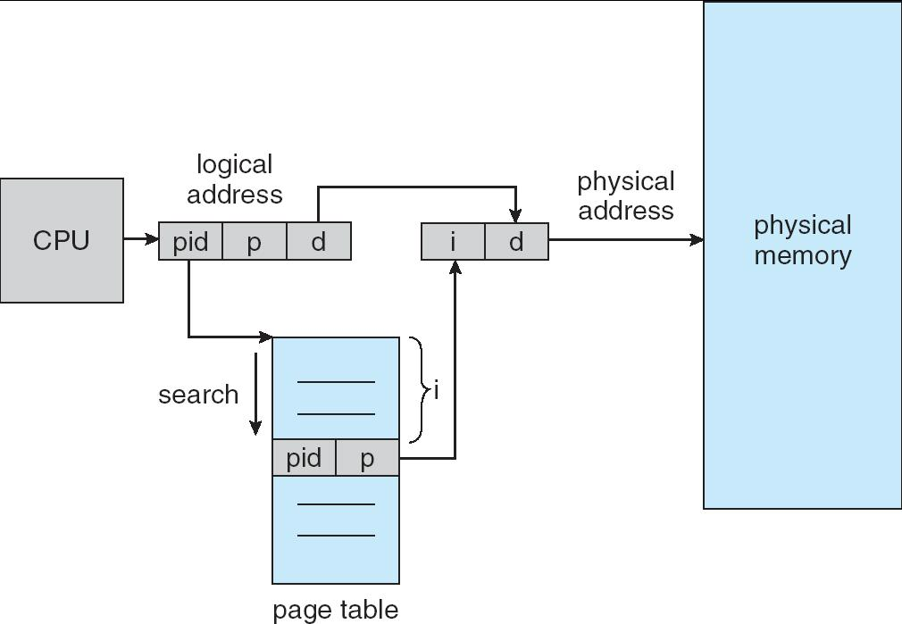 Inverted Page Table Architecture Each memory